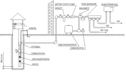 Схема с применением погружного насоса