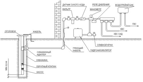 Схема с применением скважинного адаптера
